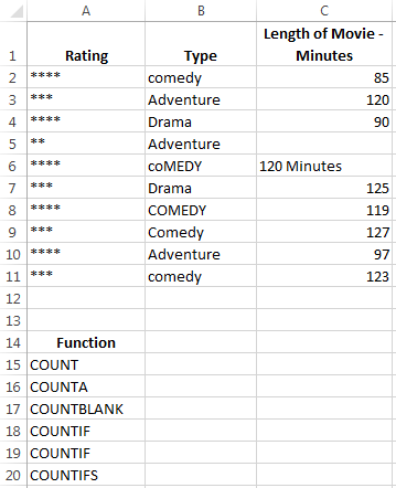 Excel COUNT, COUNTA, COUNTBLANK, COUNTIF, COUNTIFS Functions